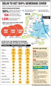 HT graphic about DJB's Sewage Masterplan