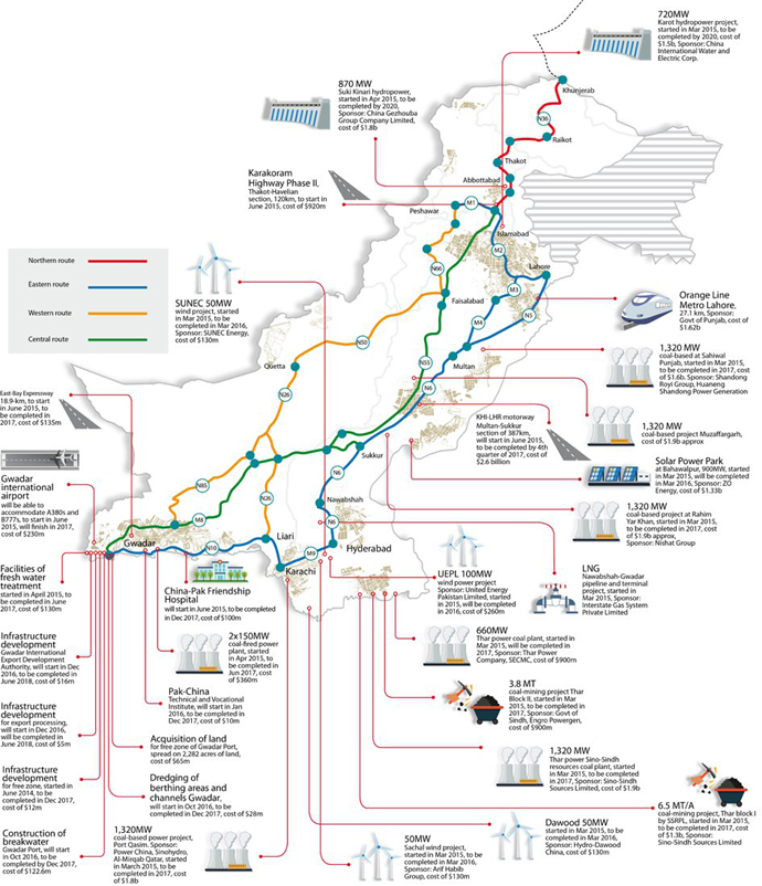 What the CPEC means for two riparian countries. Photo credit: The Express Tribune